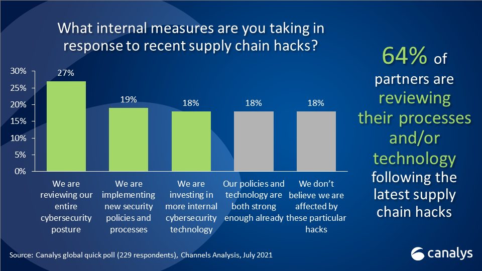 Channel partners reassess their cybersecurity postures following hacks