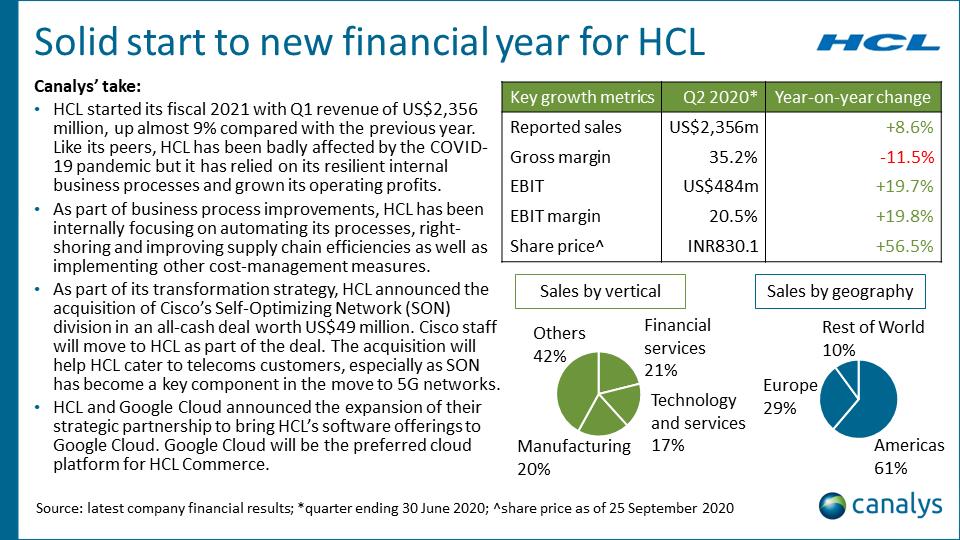 HCL - Q2 2020 APAC channel titans performance