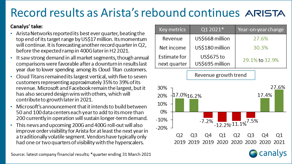 Arista Networks - Q1 2021 infrastructure vendor performance