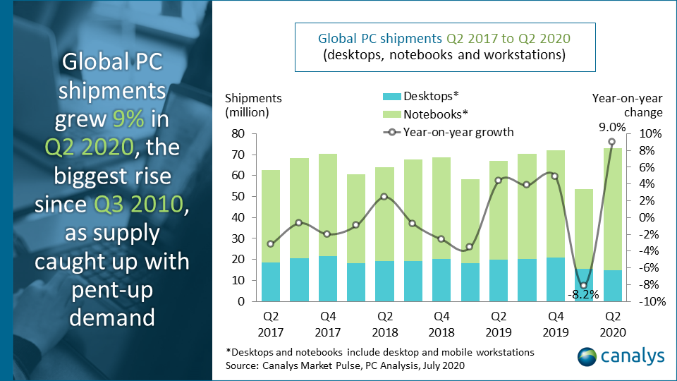 Worldwide PC market bounces back with 9% growth in Q2 2020