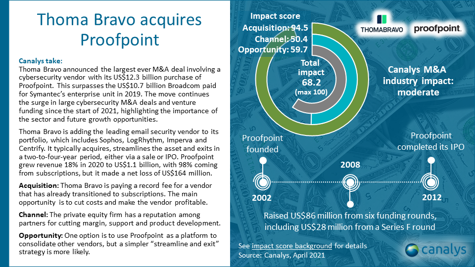 Thoma Bravo acquires Proofpoint