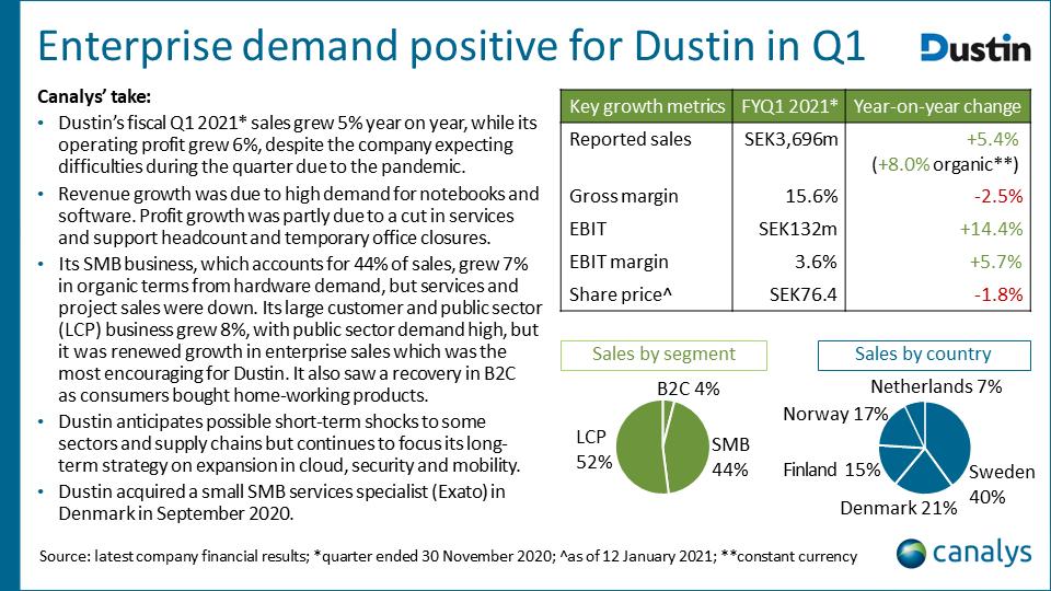 Dustin - fiscal Q1 2021 EMEA channel titans performance