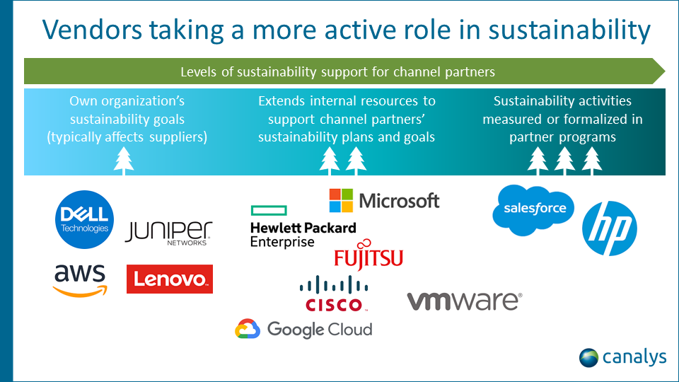 Driving sustainability through partner programs