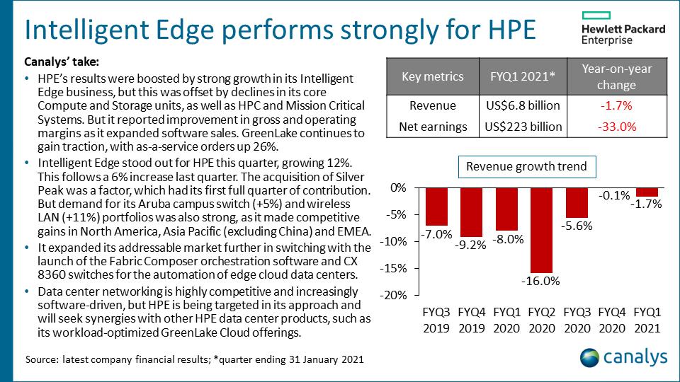 HPE - Q4 2020/FYQ1 2021 infrastructure vendor performance