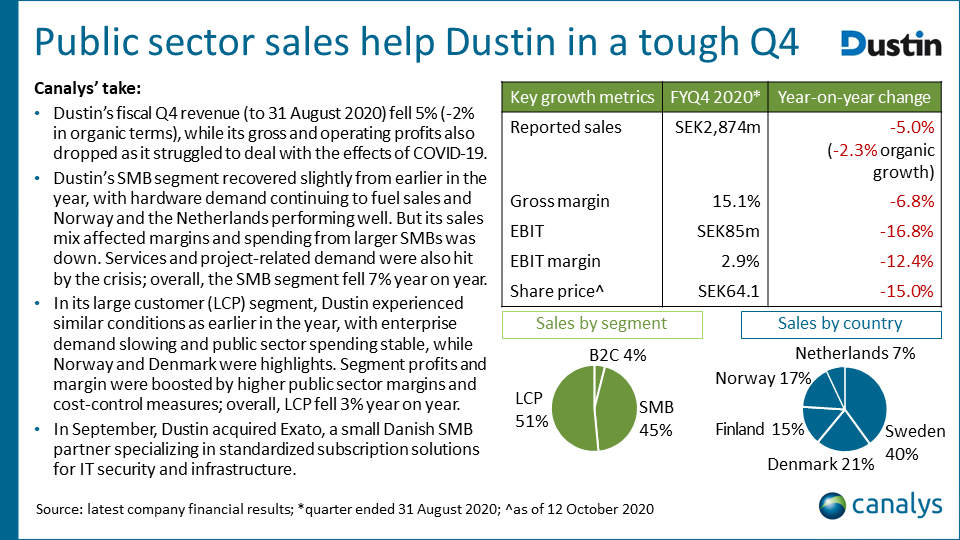 Dustin - Q3 2020 (fiscal Q4 2020) EMEA channel titans performance