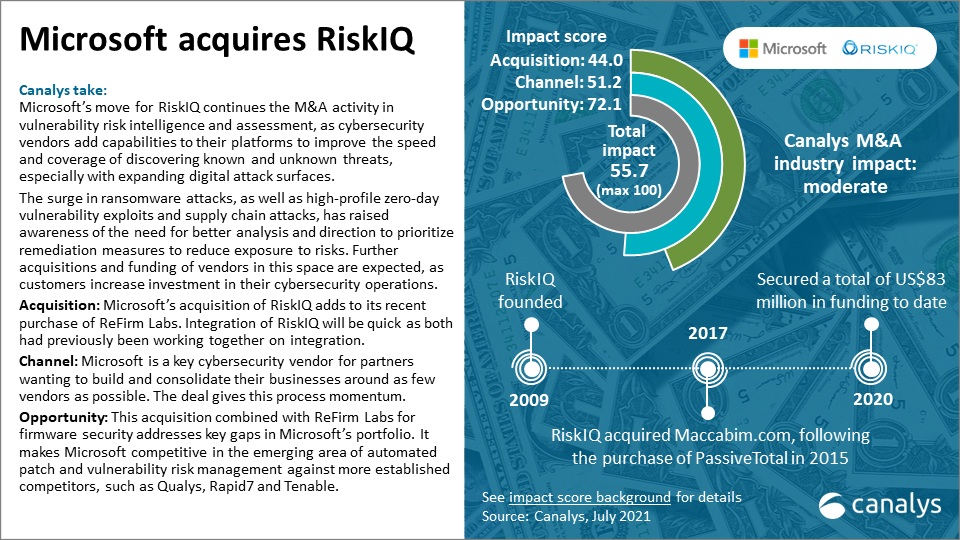 Microsoft acquires RiskIQ