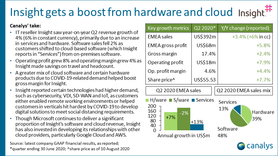 Insight - Q2 2020 EMEA channel titans performance