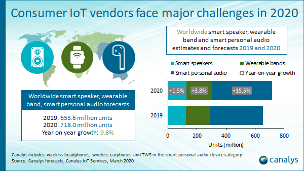 Global IoT market Q1 2020