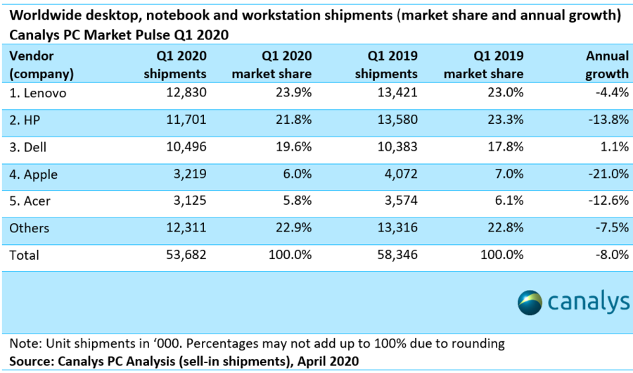 PC vendor market share Q1 2020