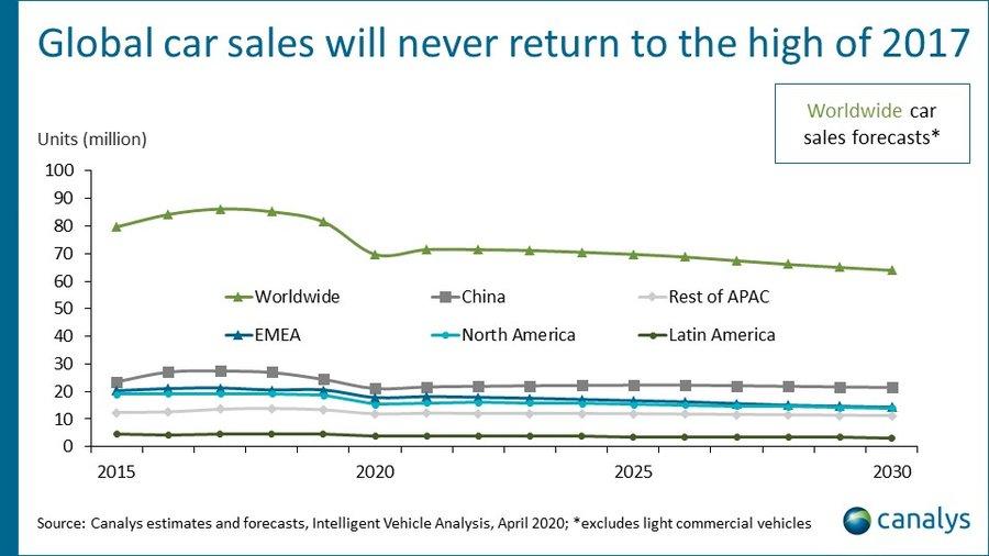 Global automotive market Q1 2020