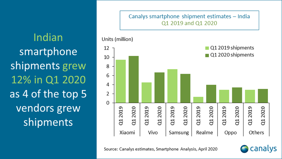 Canalys - India smartphone shipments Q1 2020