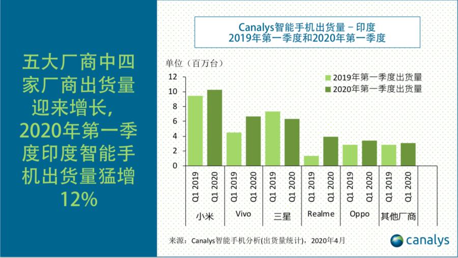 Canalys:2020年第一季度Vivo力压三星夺取印度智能手机市场亚军