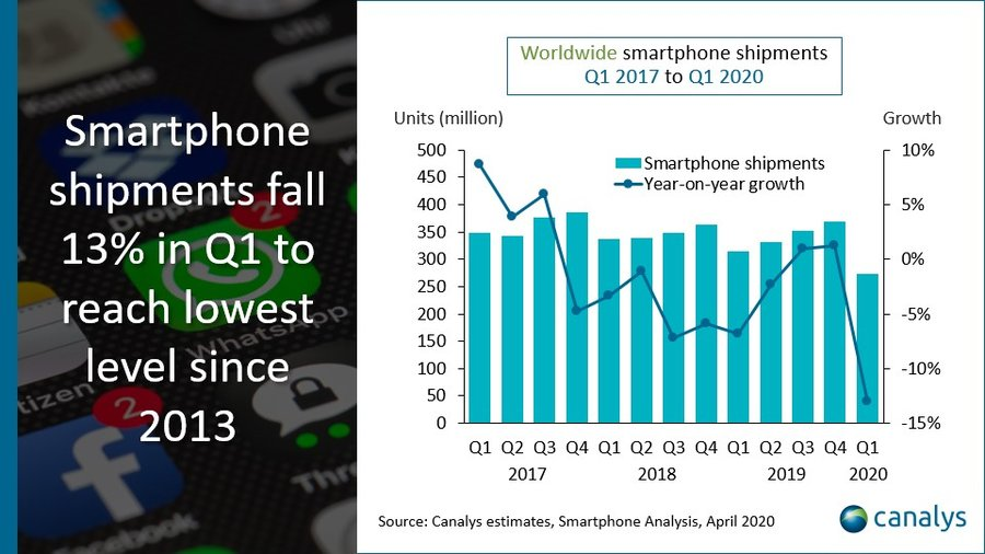 Smartphone shipments fall 13%