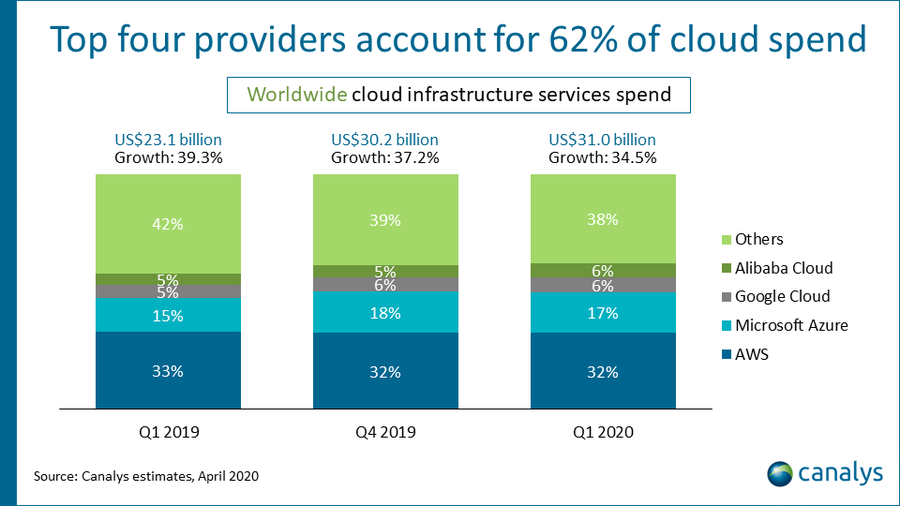Canalys - Worldwide cloud infrastructure services spend, Q1 2020