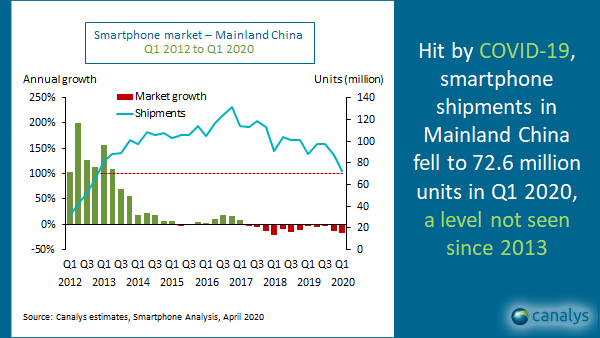 China smartphone shipments Q1 2020
