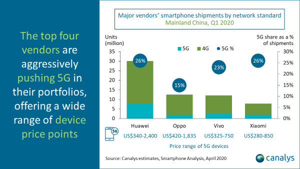 Smartphone shipments by network standard