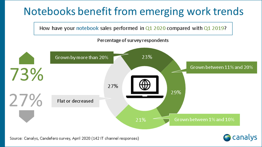 Canalys: Notebook performance in Q1 2020 compared with Q1 2019