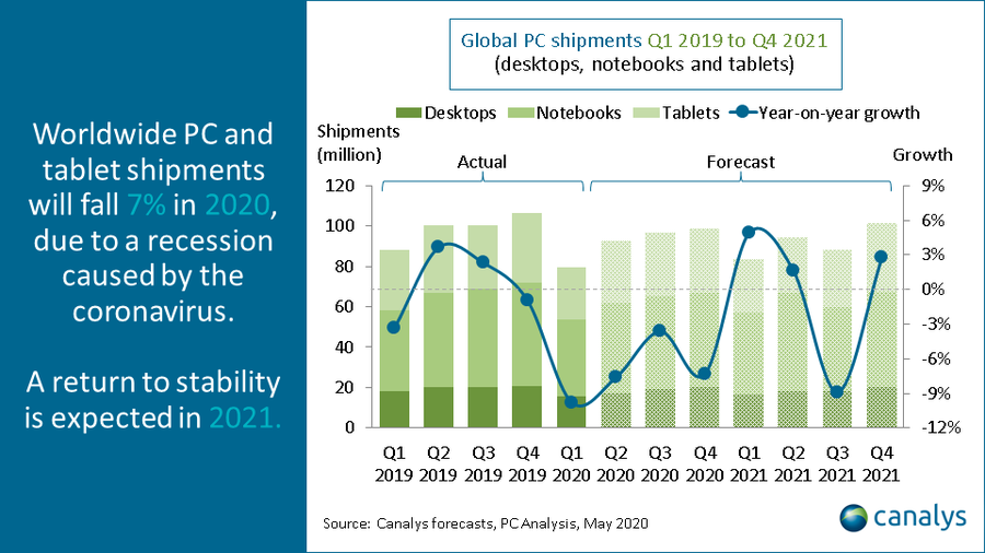 Canalys: Global PC shipments Q1 2019 to Q4 2021