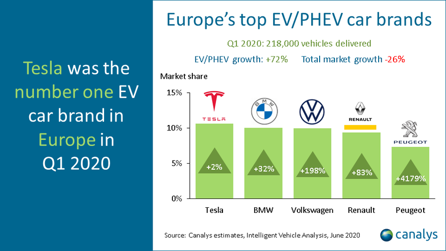 Canalys - Europe's top EV/PHEV car brands Q1 2020