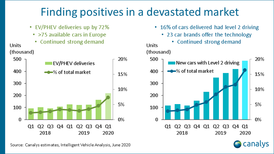 Canalys - Intelligent vehicles analysis, June 2020