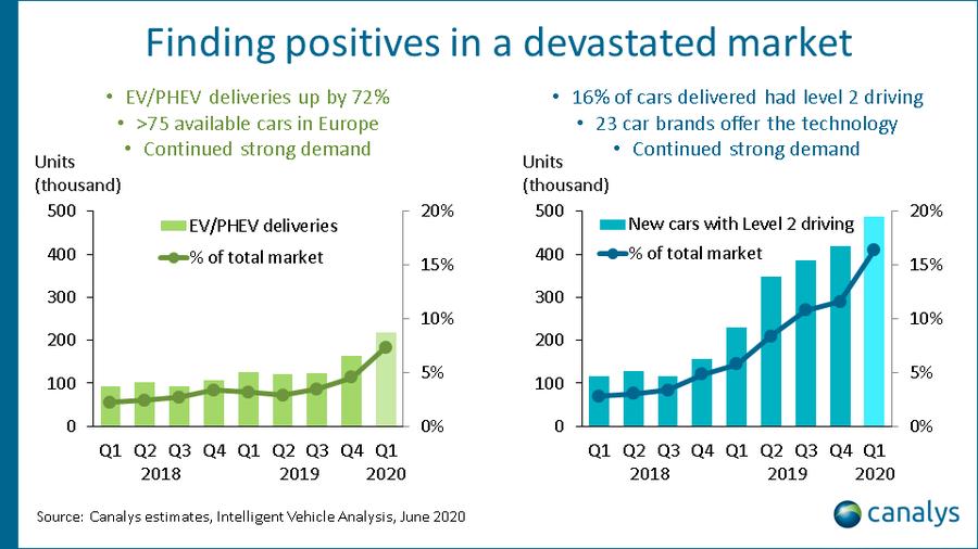 Canalys - Intelligent vehicles analysis, June 2020