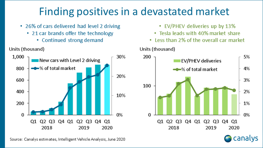Canalys estimates, intelligent vehicle analysis, June 2020