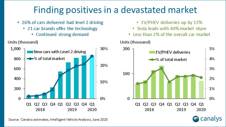 US automotive market Q1 2020