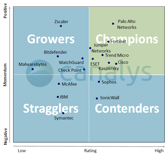 "Canalys: Seven vendors crowned ""Champion"" in 2020 Cybersecurity Leadership Matrix"