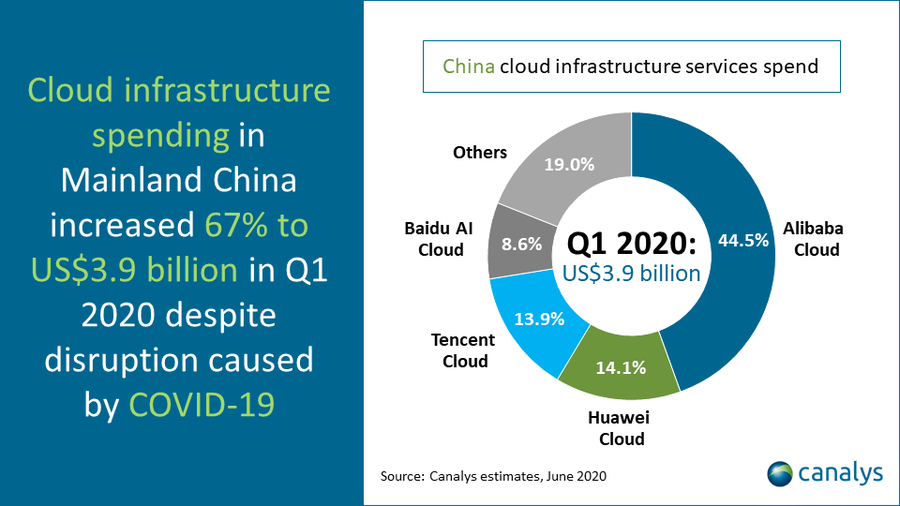 Canalys China cloud infrastructure services spend, June 2020