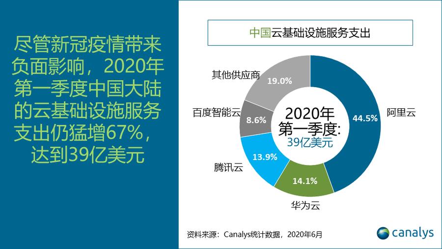 Canalys:经济复工复产,云服务在中国市场加速采用