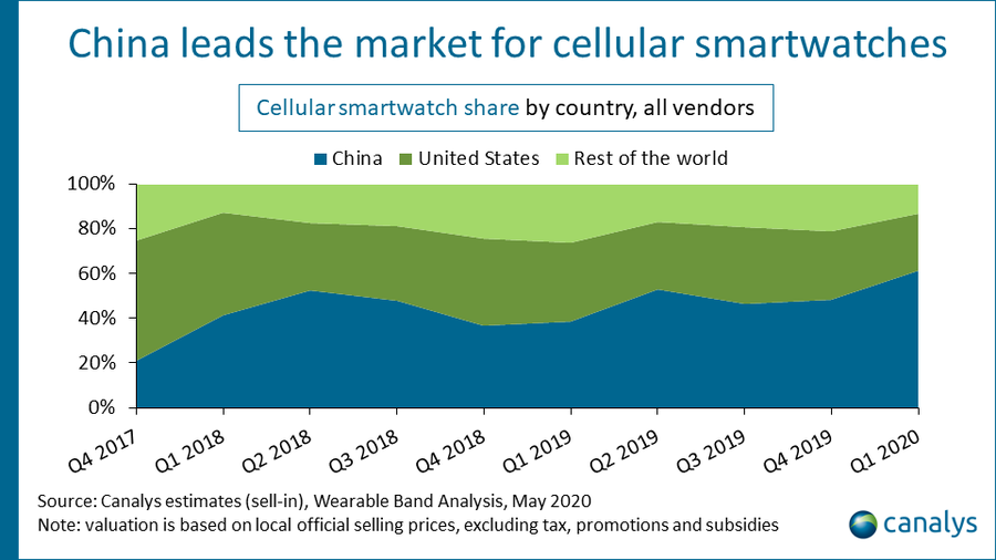 Canalys estimates, cellular smartwatch share by country, May 2020