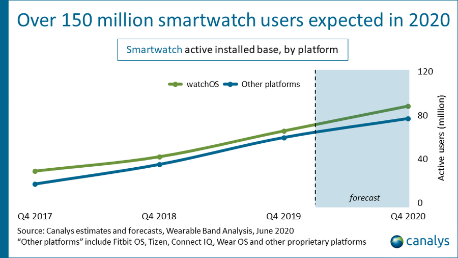 Canalys estimates and forecasts, smartwatch users, June 2020