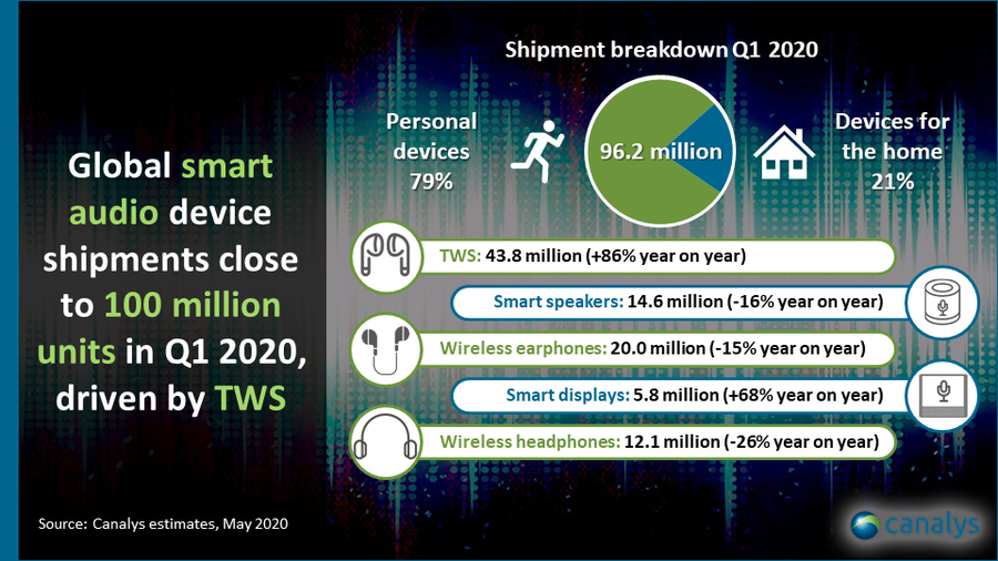 Canalys estimates, May 2020 - Global smart audio device shipments