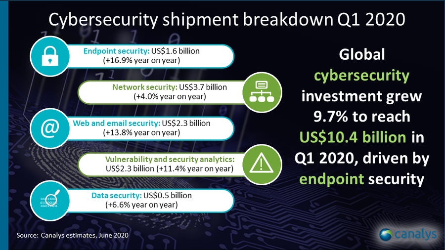 Cybersecurity market Q1 2020