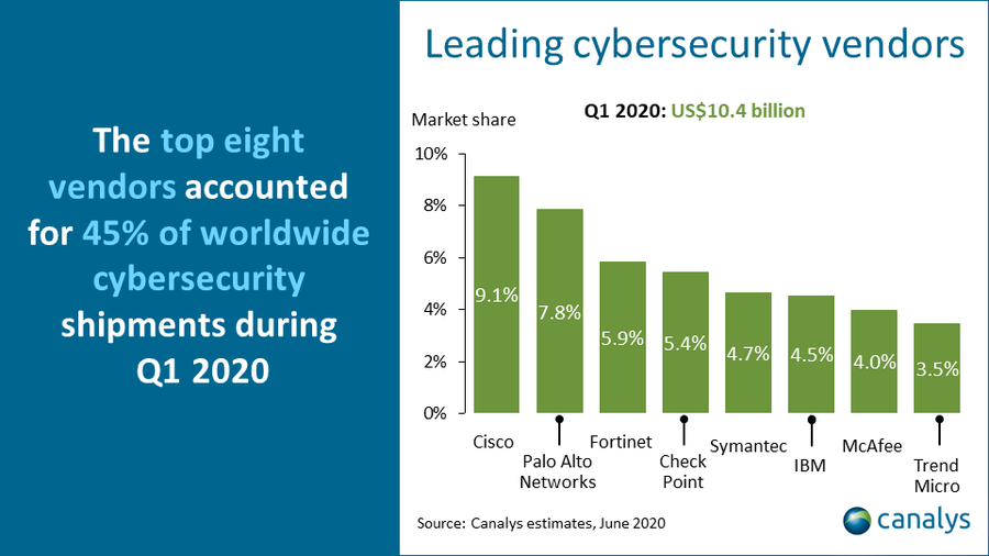 Canalys leading cybersecurity vendors Q1 2020