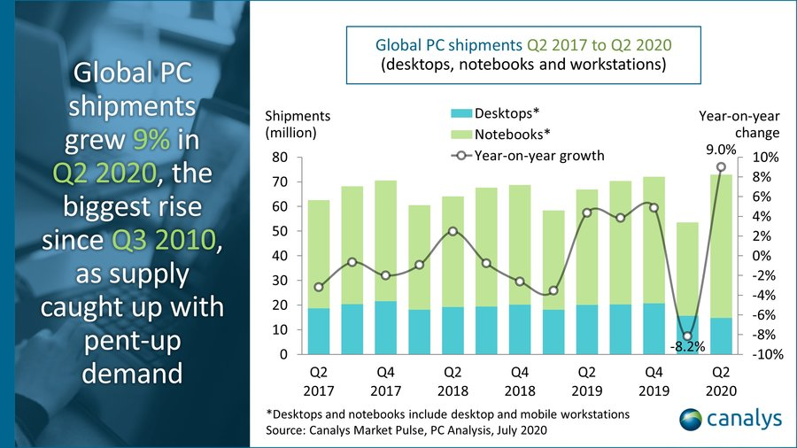 Worldwide PC market Q2 2020