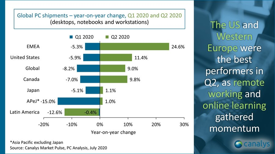 Canalys global PC shipments year-on-year change, July 2020