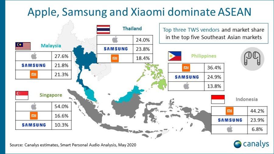 Canalys - ASEAN Apple Samsung Xiaomi