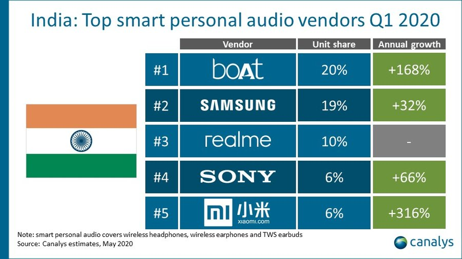 Canalys - India top smart personal audio market Q1 2020