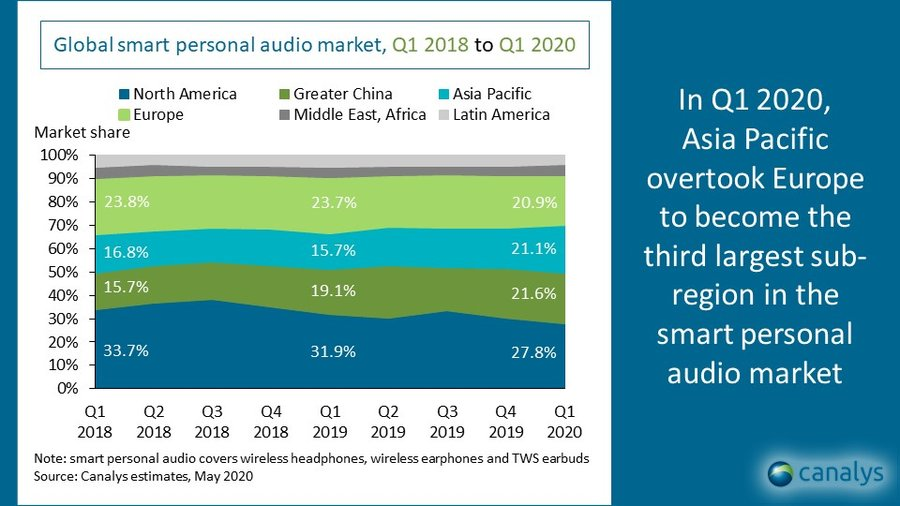 APAC smart personal audio device shipments Q1 2020