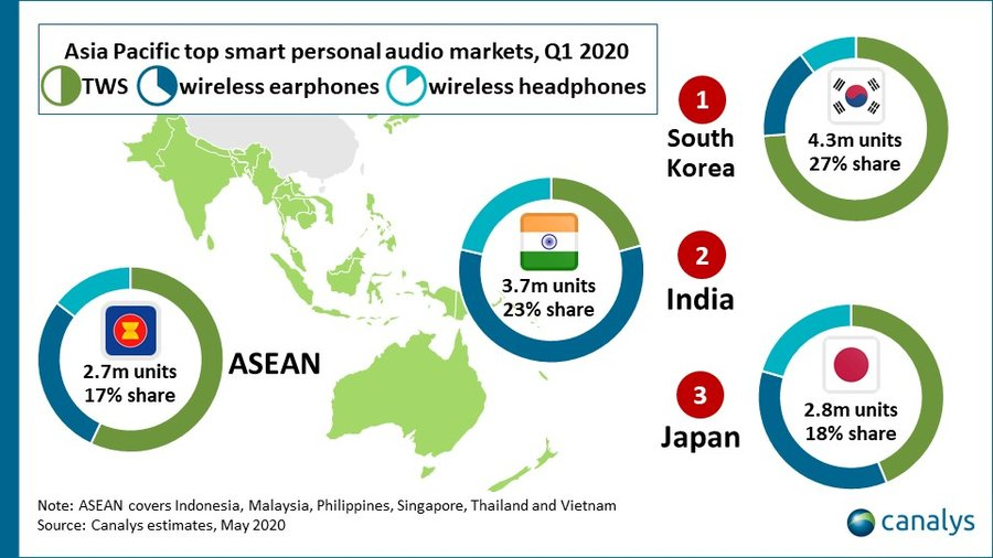 Canalys- APAC top smart personal audio markets Q1 2020