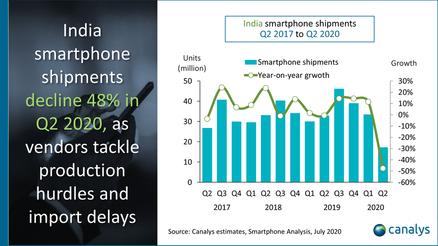Canalys - India smartphone shipments Q2 2017 to Q2 2020