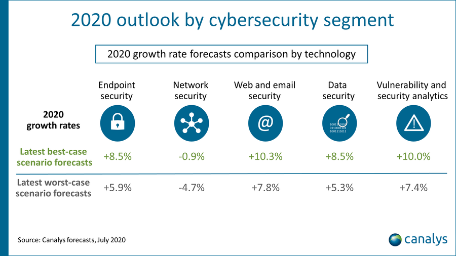 Canalys, 2020 outlook by cybersecurity segment, July 2020