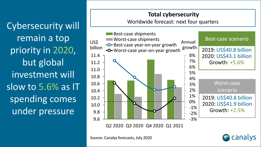 Canalys worldwide cybersecurity forecast, July 2020
