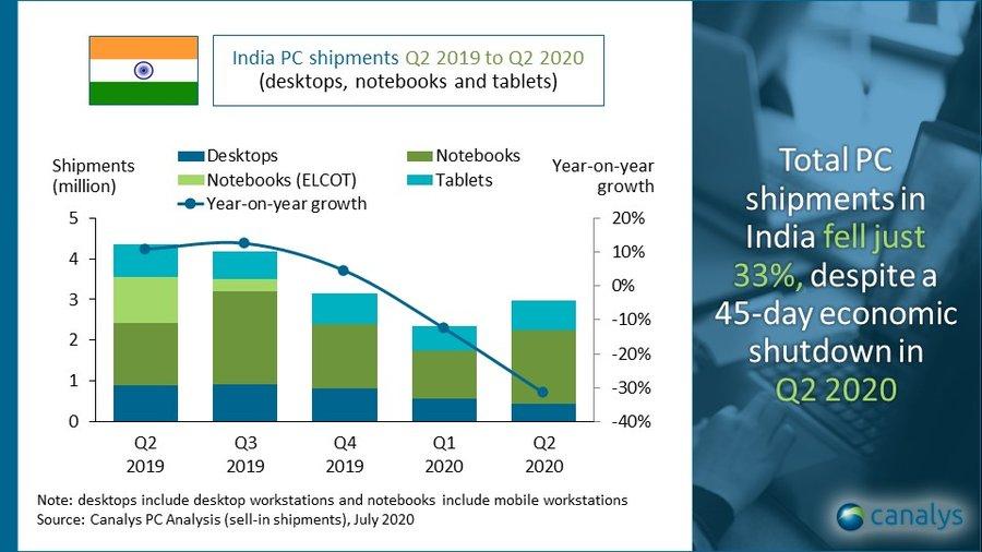 India PC shipments Q2 2019 to Q2 2020
