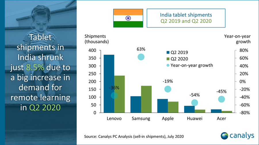 Canalys, India tablet shipments, Q2 2019 to Q2 2020