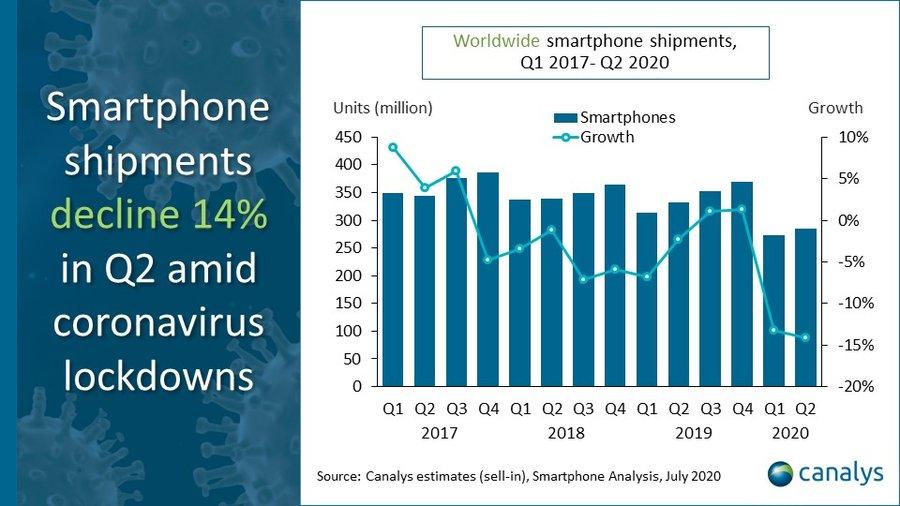 Canalys Global Smartphone Market decline Q2 2020