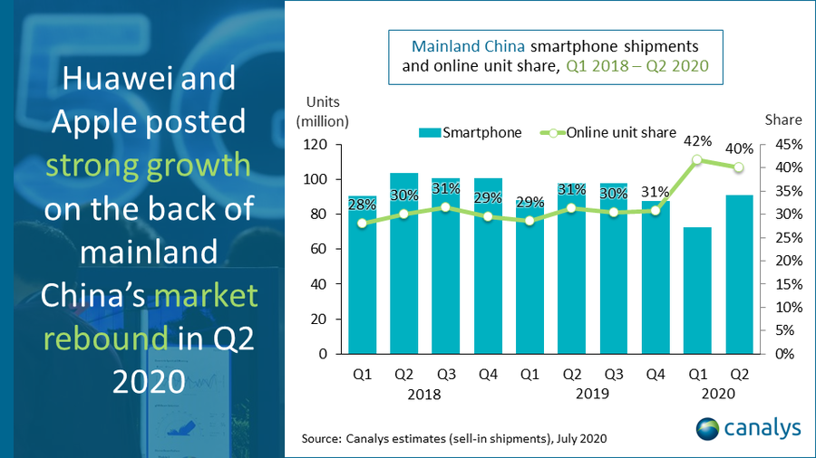 China smartphone market Q2 2020