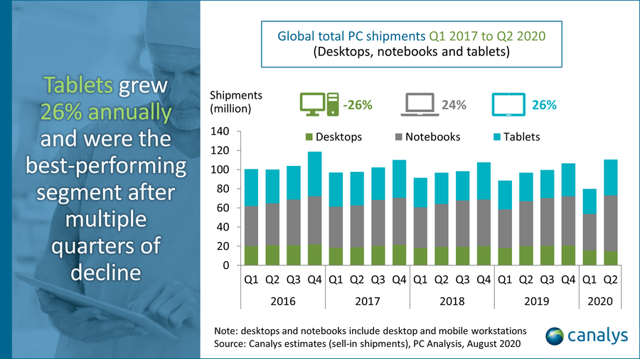 Global total PC shipments - Canalys estimates, PC Analysis, August 2020