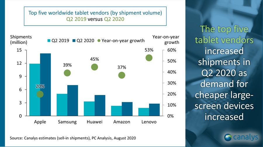 Top five worldwide tablet vendors - Canalys estimates, PC Analysis, August 2020